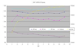 2007_jcrc3_gunma_csc_graph_1